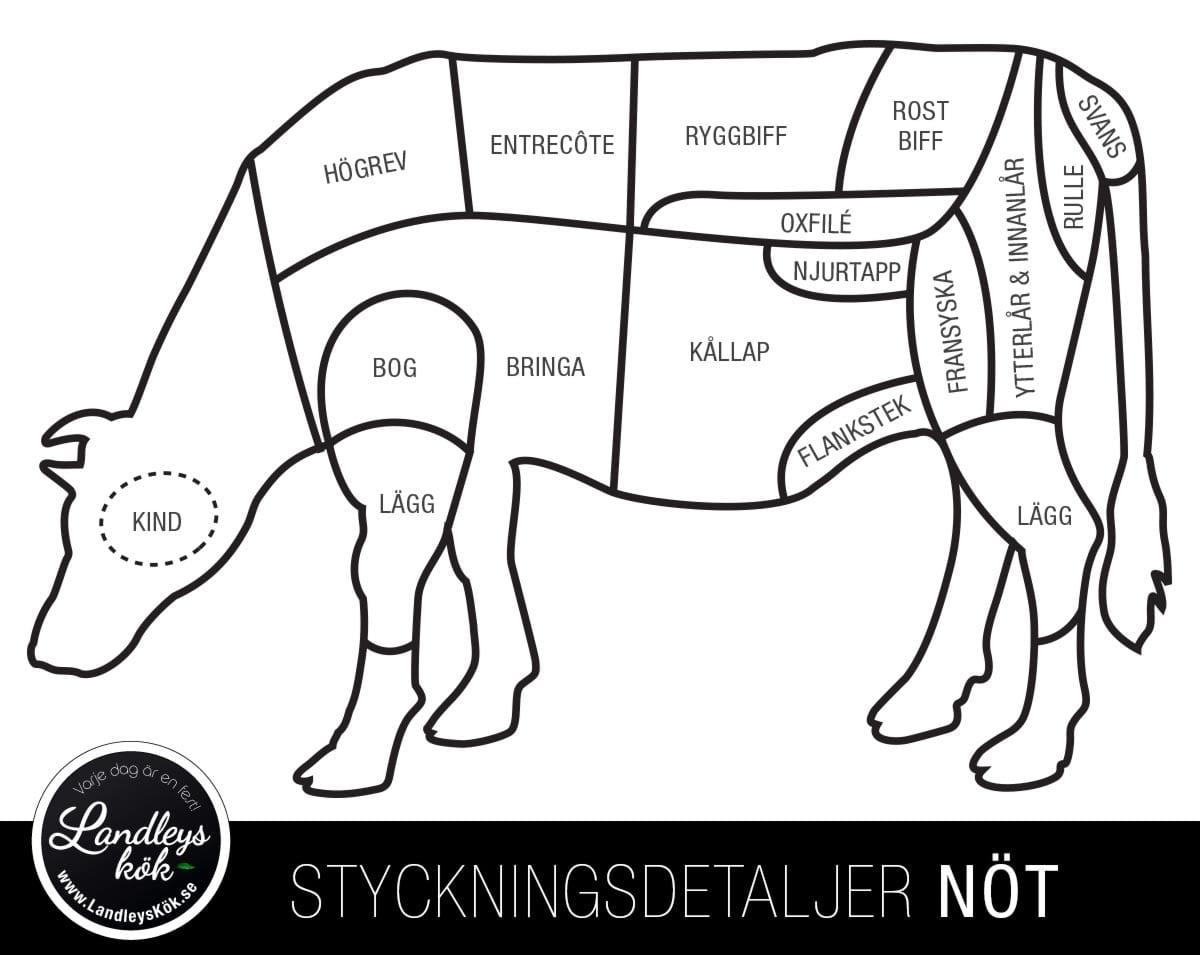 vad är magert kött