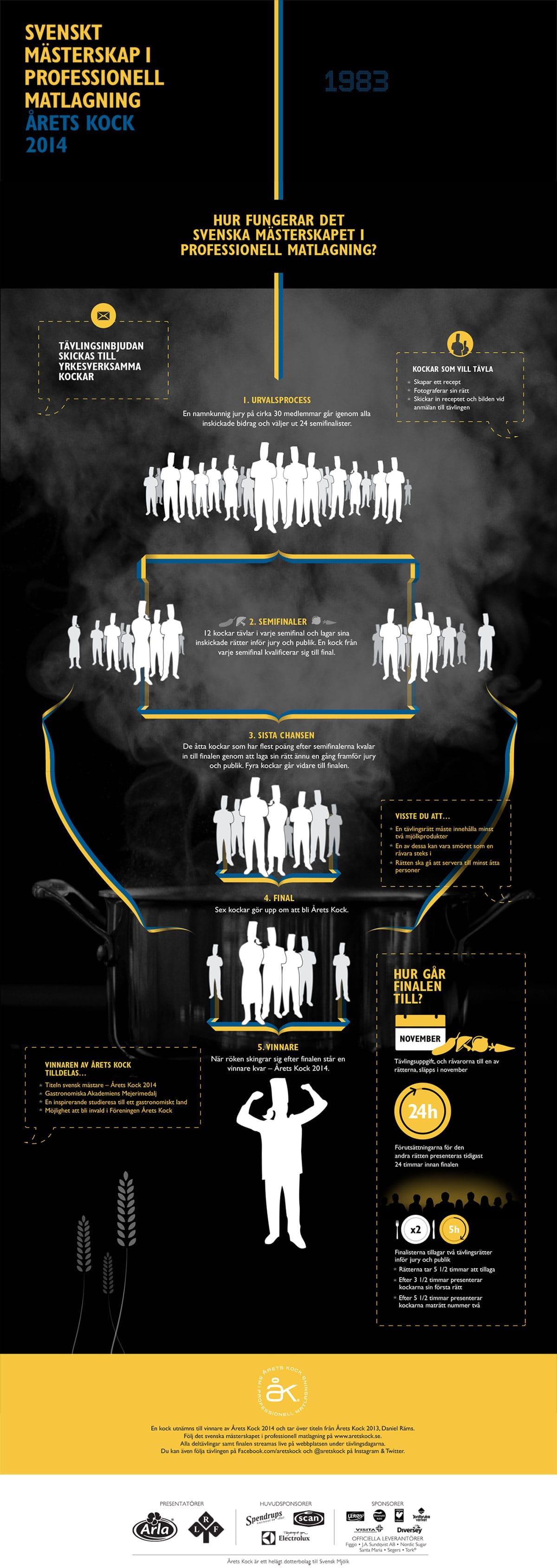 Årets Kock 2014 infografik